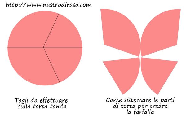 taglio_torta_farfalle